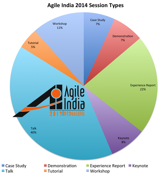 Agile India 2014 Conference Session Types
