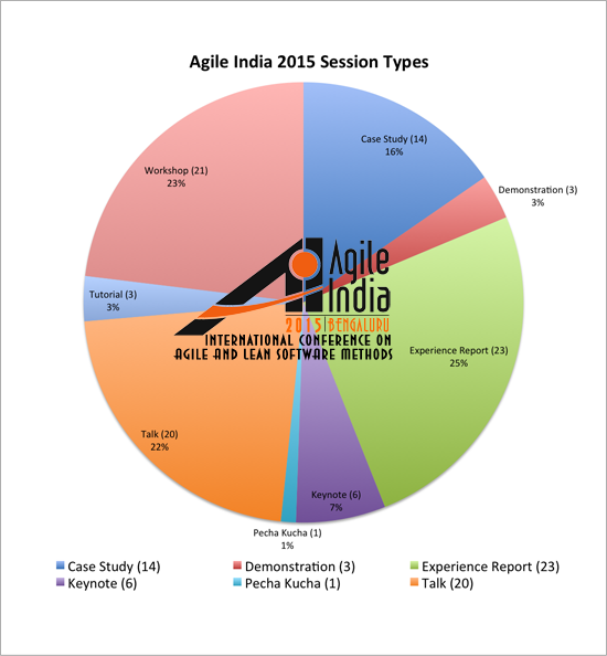 Agile India 2015 Conference Session Types