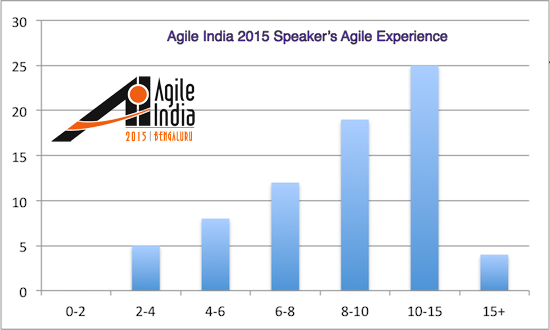 Agile India 2015 Conference Speaker Agile Experience