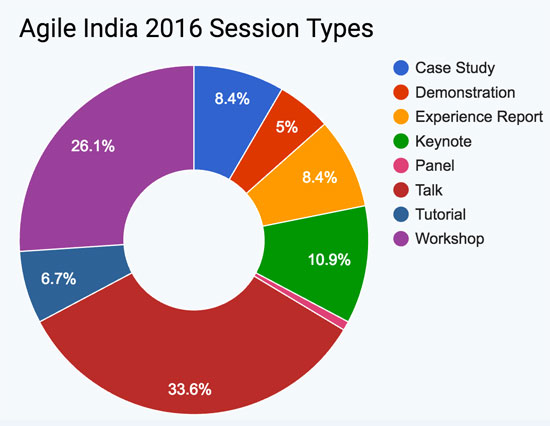 Agile India 2016 Conference Session Types