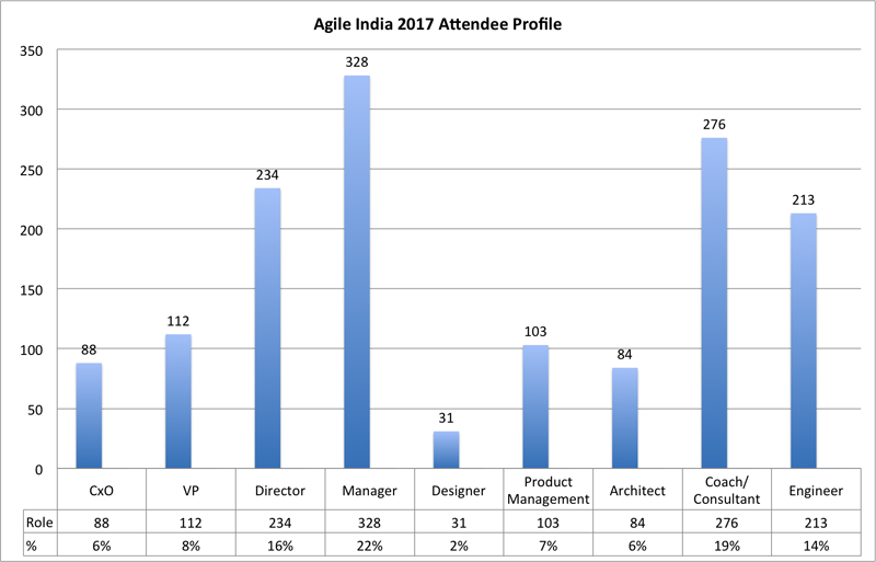 Agile India 2017 Attendees Profile